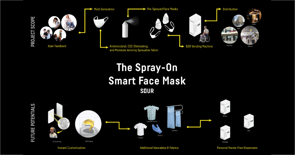 SOUR spray on smart face mask